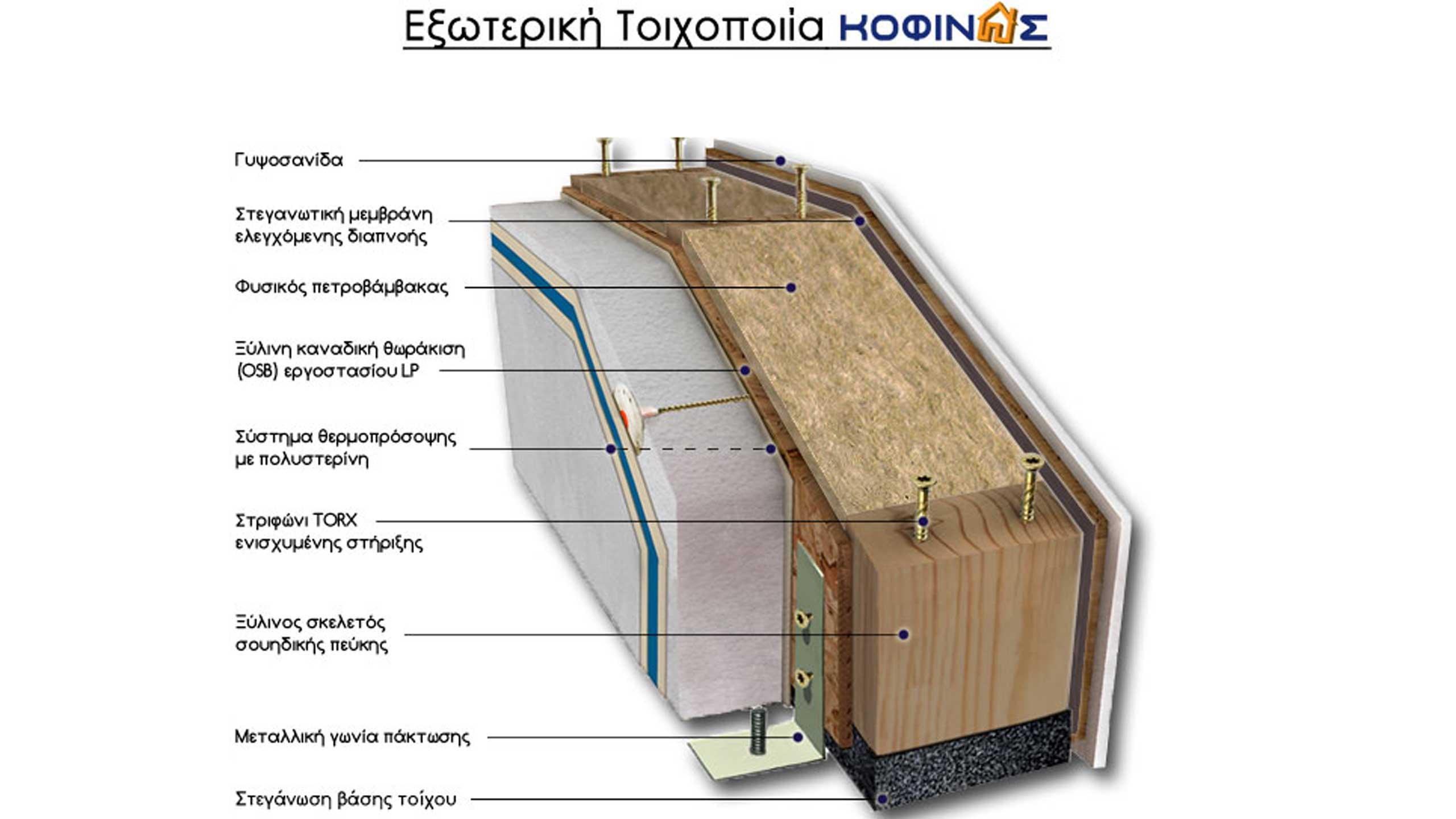 Εξωτερική Τοιχοποιία