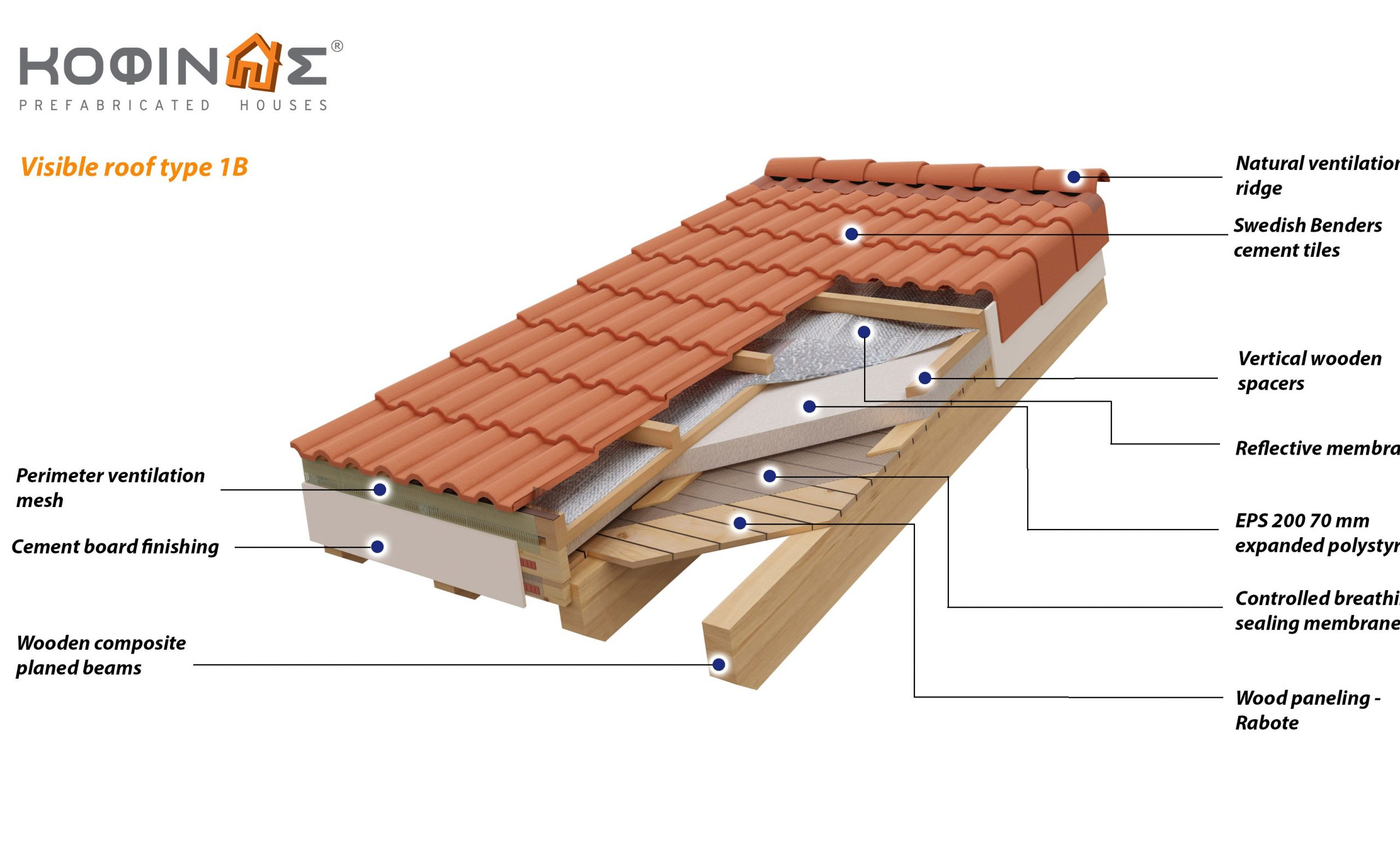 Visible roof type 1B