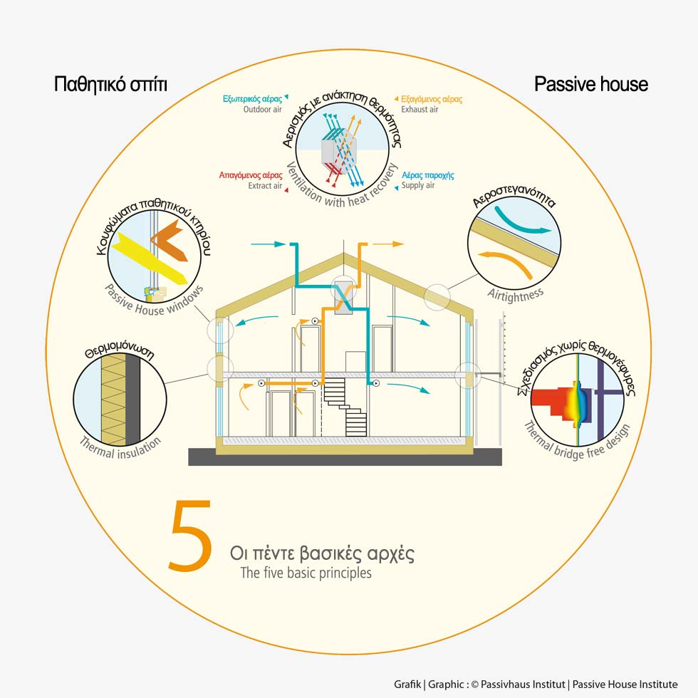 The 5 basic principles of a passive house