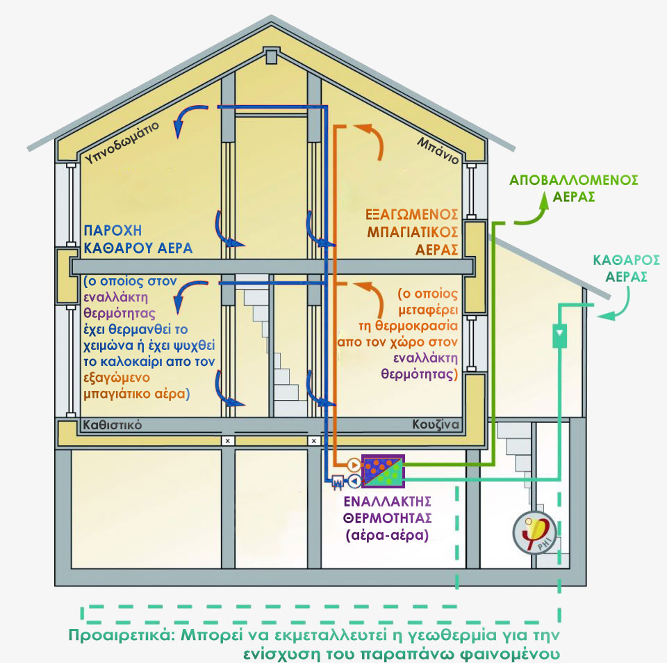 Image description of a passive house